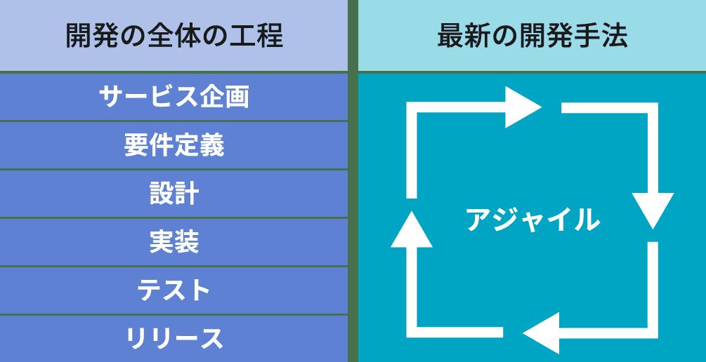 チーム開発フロー図